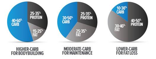 Dagelijkse calorie inname door macronutrienten